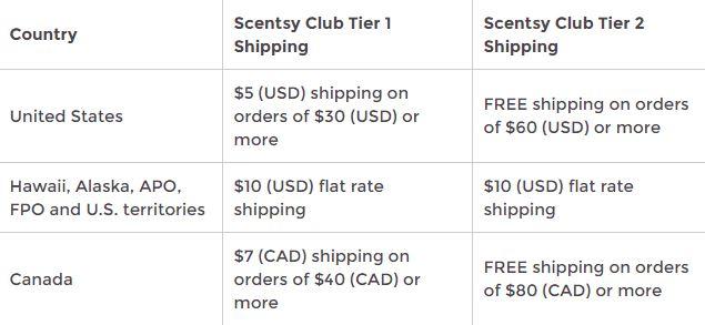Scentsy Club Shipping